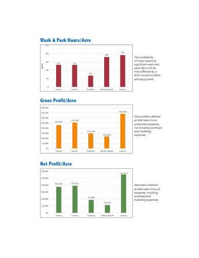 crop profitability comparison sample