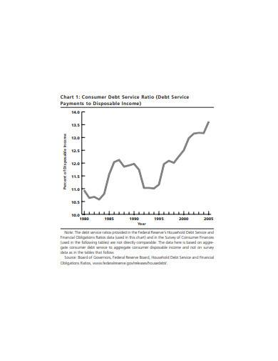 debt service payments to disposable income
