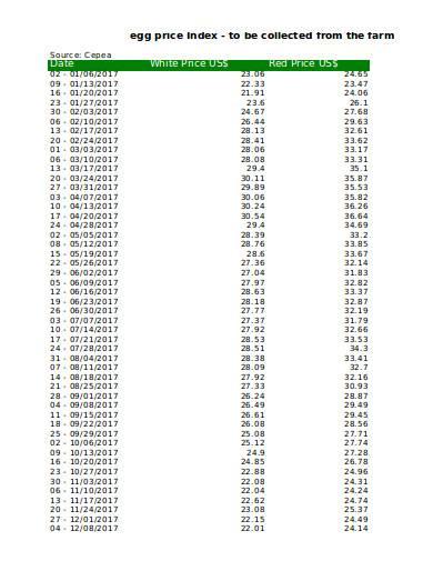 egg price index