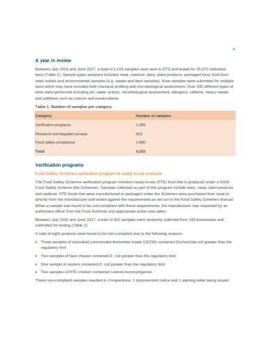 food world testing report in pdf