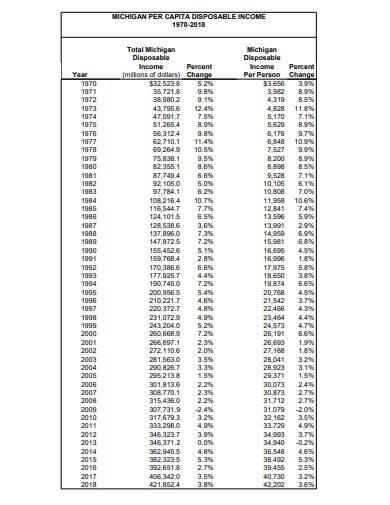 per capita disposable income