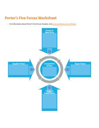 porters five force analysis worksheet