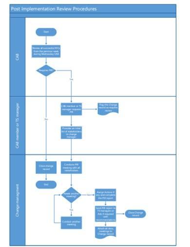 post implementation review procedures