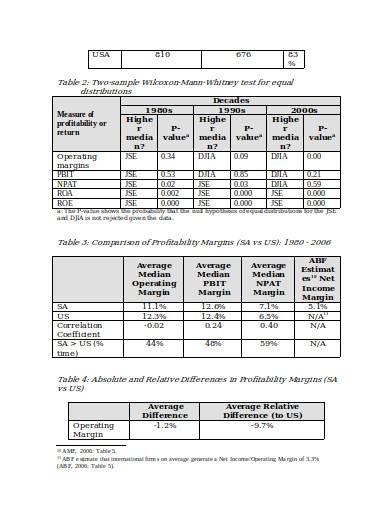 profitability comparison in doc