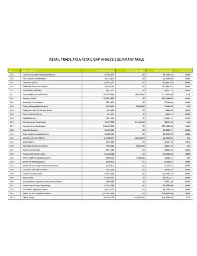 retail gap analysis summary table
