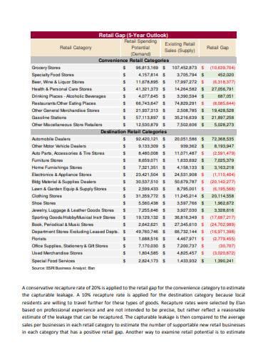 retail gap analysis in pdf