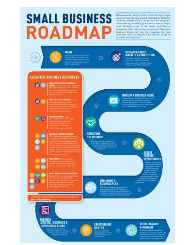 small business roadmap