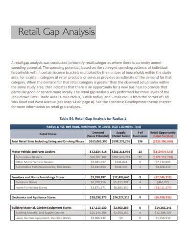 standard retail gap analysis