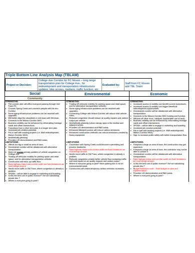 triple bottom line analysis map template