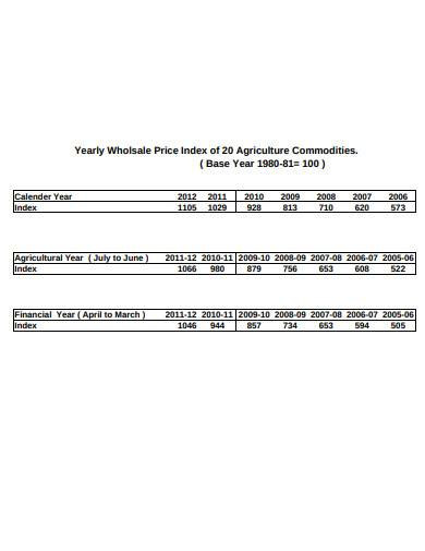 yearly wholesale price index of agriculture