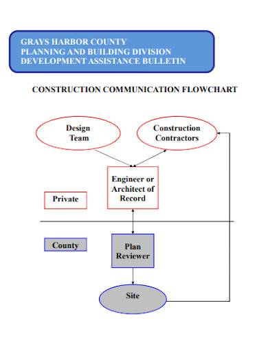 construction communication flowchart
