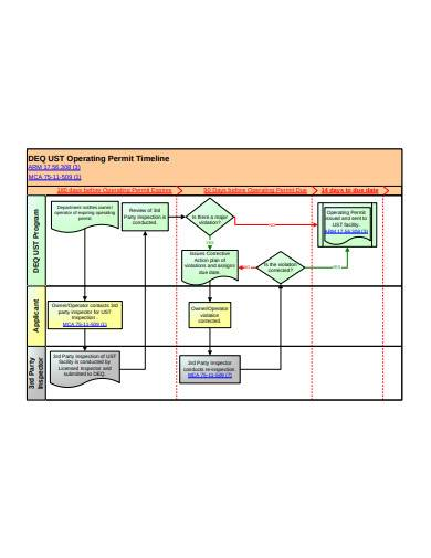 construction permit timeline flow chart