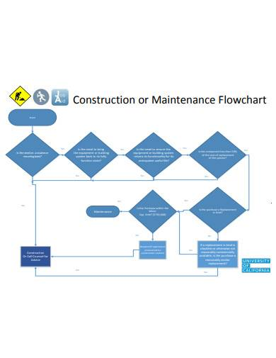 construction or maintenance flowchart