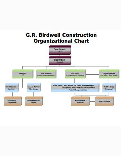formal construction organizational chart sample