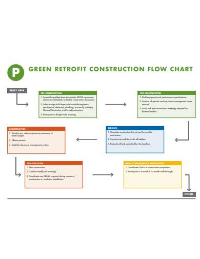 green retrofit construction flow chart