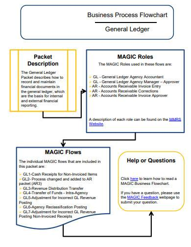 business general ledger flowchart
