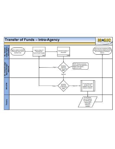 business process flowchar ledger