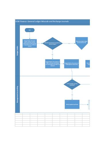 general ledger journal process