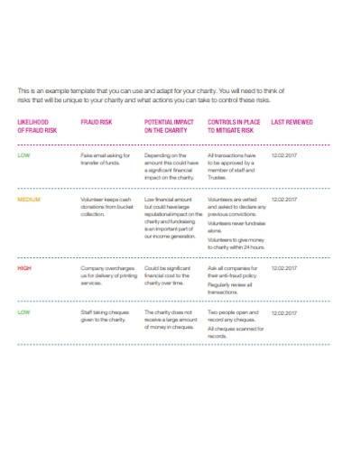 charity commission risk register format