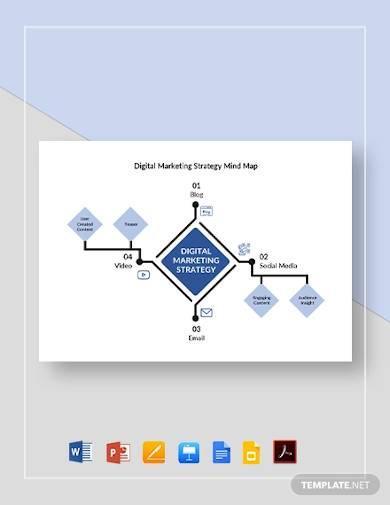 digital marketing strategy mind map