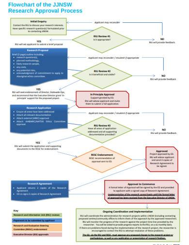 research approval process flow chart