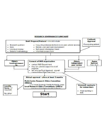 research governance flow chart