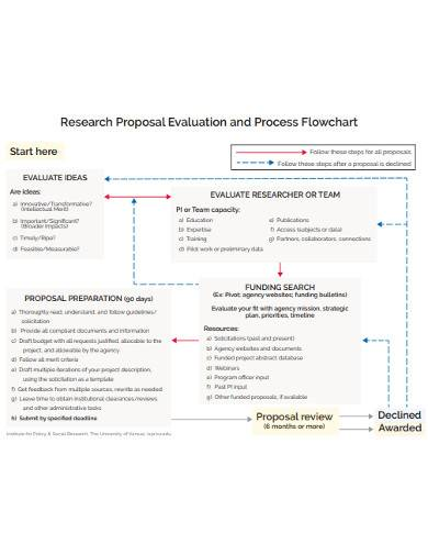research proposal evaluation flow chart