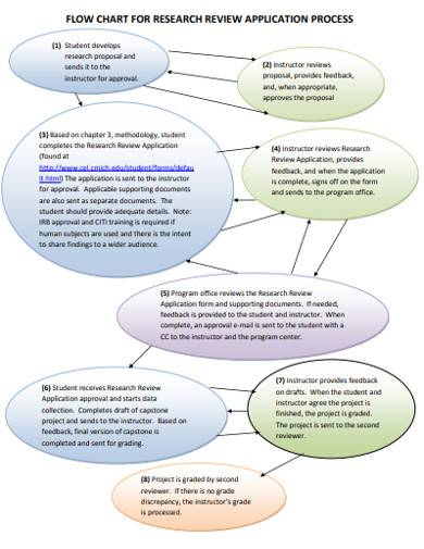 research review flow chart