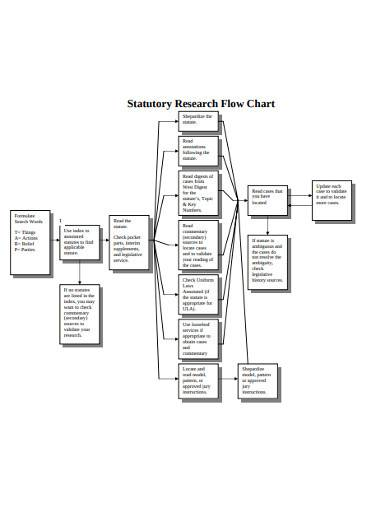 sample statutory research flow chart