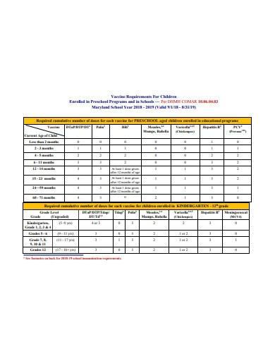 children immunization requirements template