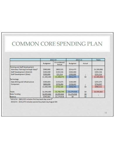 format of common core spending plan