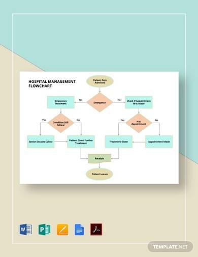 hospital management flowchart template