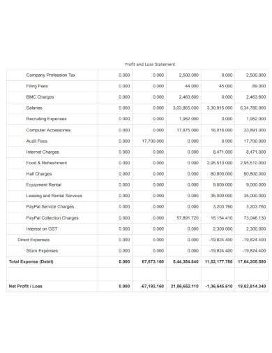 restaurant profit and loss statement format
