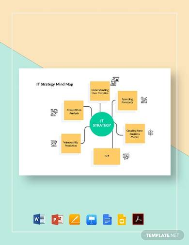 sample it strategy mind map