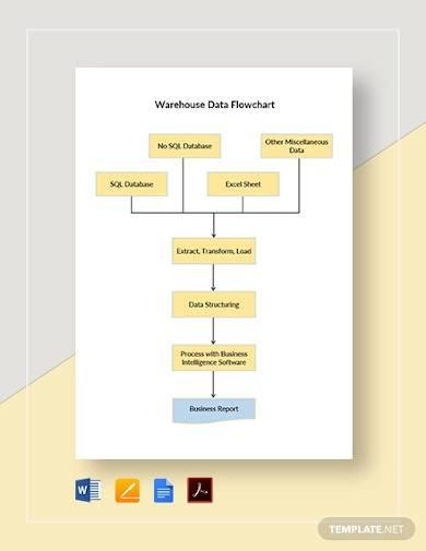 warehouse data flowchart template