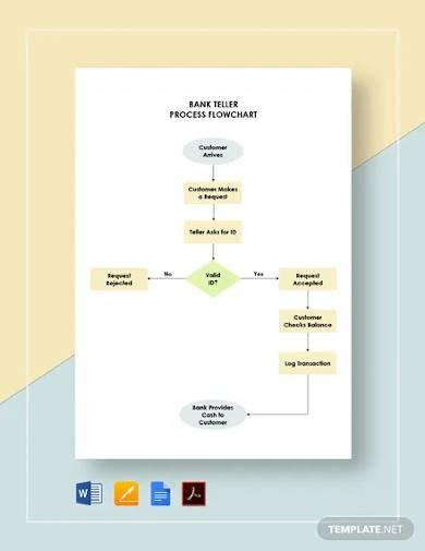 bank teller process flowchart template