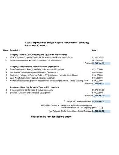 capital expenditures budget proposal