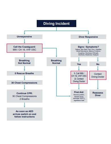 diving incident flow chart template