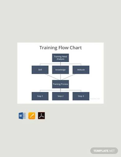 free training flow chart template