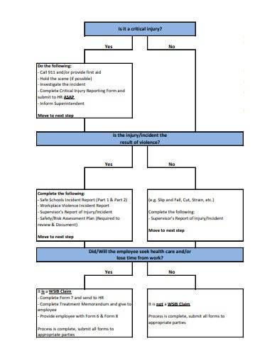 incident report flowchart template