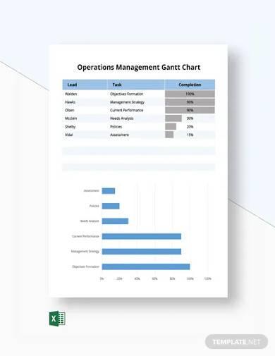 operations management gantt chart
