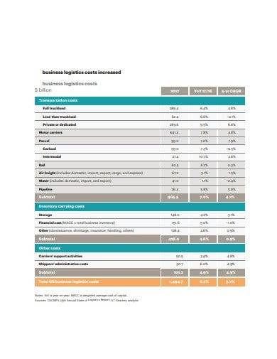 sample business logistics cost report