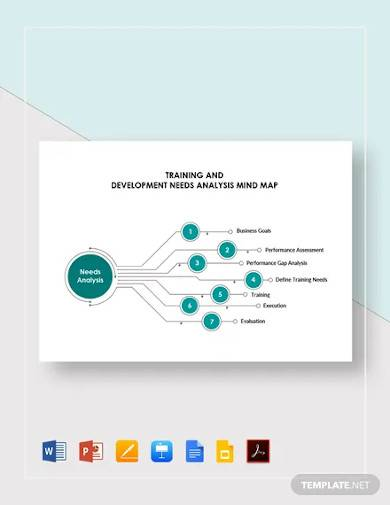 training and development needs analysis mind map