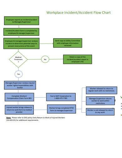 workplace incident flow chart