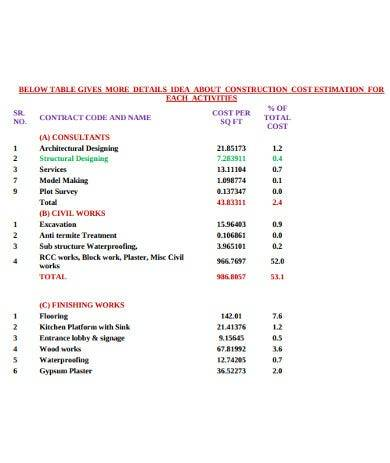 construction activities cost estimate