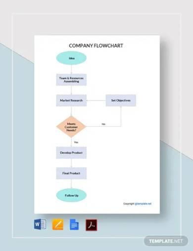 free editable company flowchart template