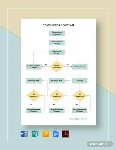 free simple construction flowchart template