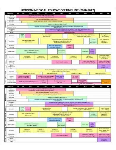 medical education timeline