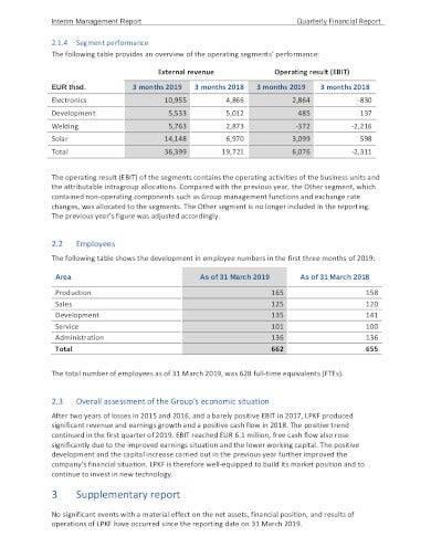 quarterly financial report format