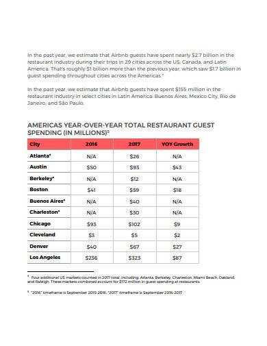 restaurant spending report